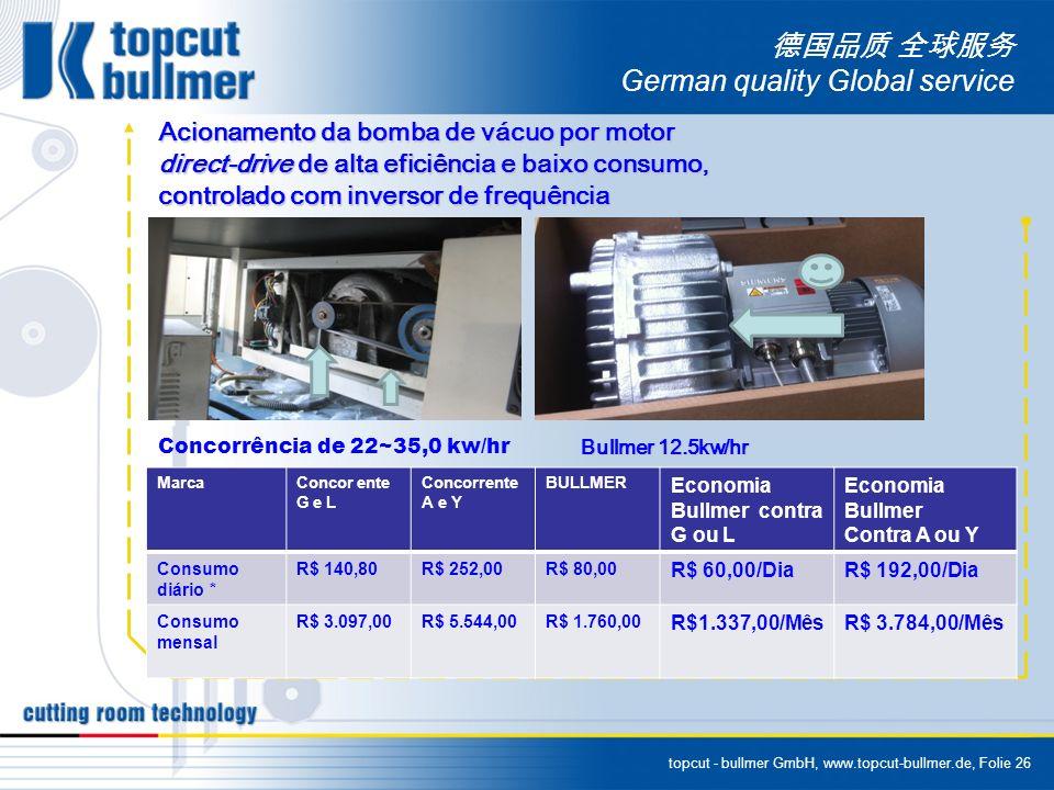 topcut - bullmer GmbH, www.topcut-bullmer.de, Folie 26 German quality Global service Acionamento da bomba de vácuo por motor direct-drive de alta efic