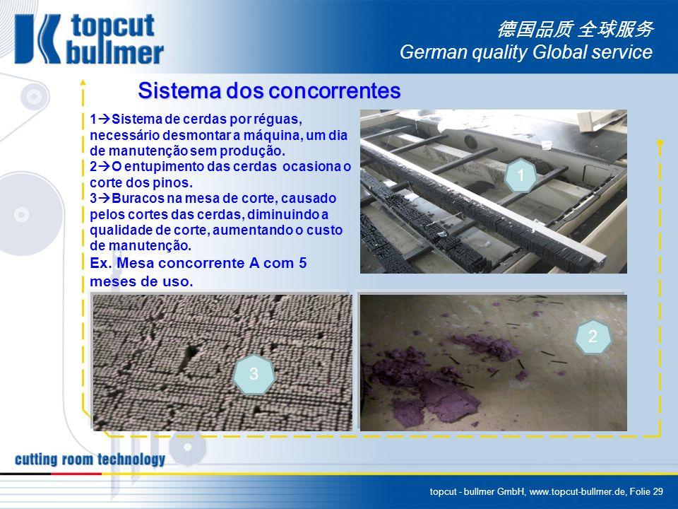 topcut - bullmer GmbH, www.topcut-bullmer.de, Folie 29 German quality Global service Sistema dos concorrentes 1 Sistema de cerdas por réguas, necessár