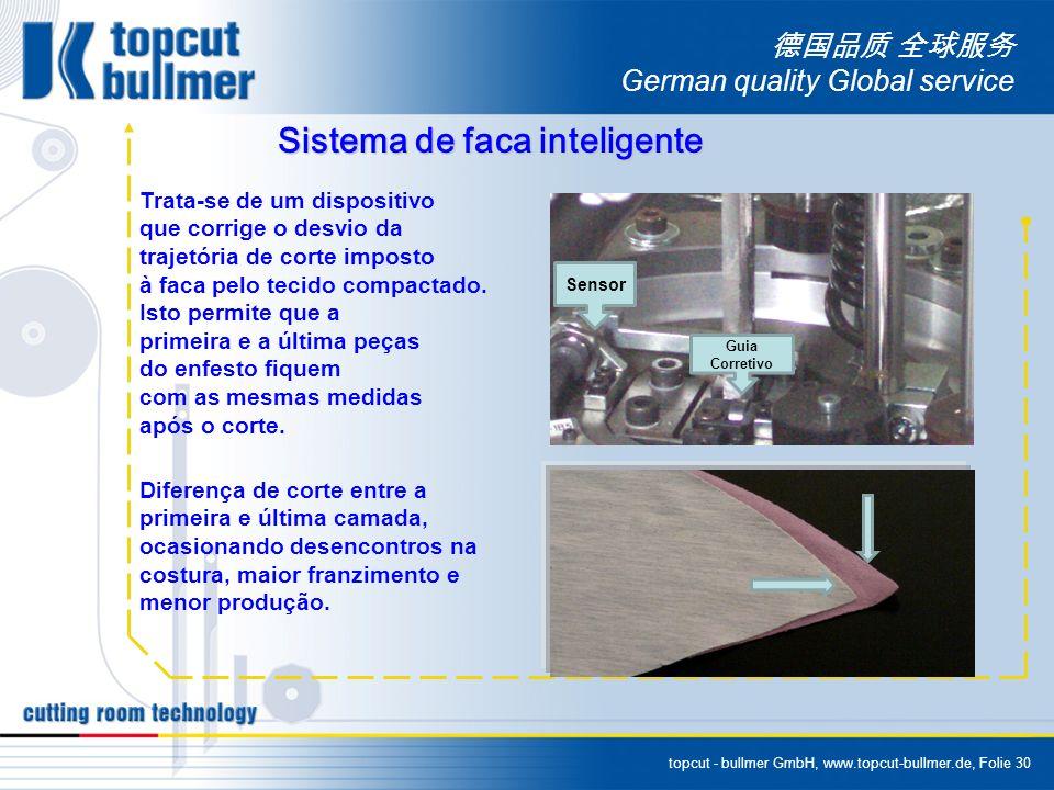 topcut - bullmer GmbH, www.topcut-bullmer.de, Folie 30 German quality Global service Sistema de faca inteligente Trata-se de um dispositivo que corrig
