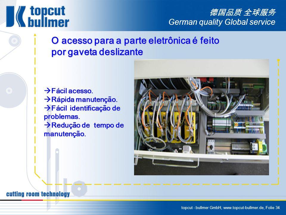 topcut - bullmer GmbH, www.topcut-bullmer.de, Folie 34 German quality Global service O acesso para a parte eletrônica é feito por gaveta deslizante Fácil acesso.