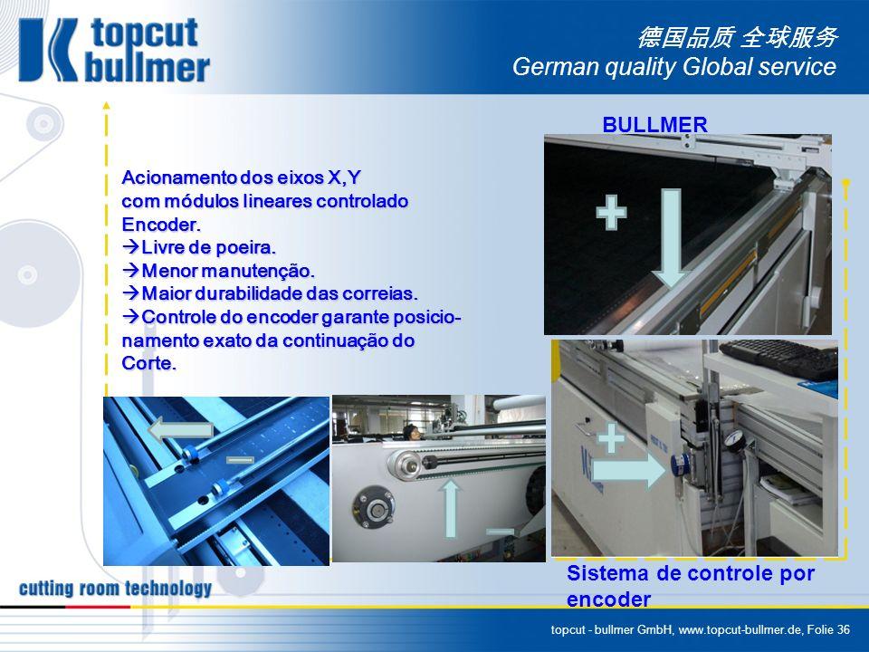 topcut - bullmer GmbH, www.topcut-bullmer.de, Folie 36 German quality Global service Acionamento dos eixos X,Y com módulos lineares controlado Encoder.