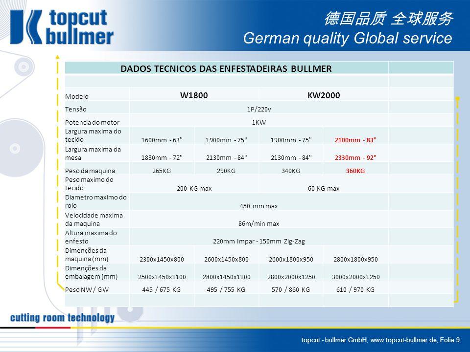 topcut - bullmer GmbH, www.topcut-bullmer.de, Folie 9 German quality Global service DADOS TECNICOS DAS ENFESTADEIRAS BULLMER Modelo W1800KW2000 Tensão