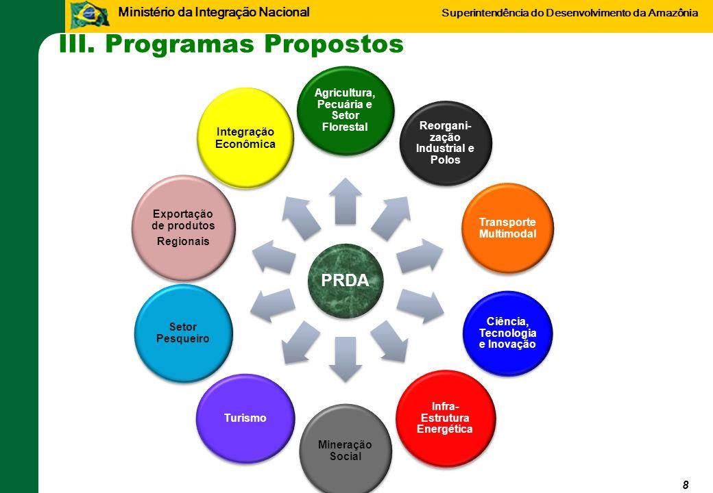 Ministério da Integração Nacional Superintendência do Desenvolvimento da Amazônia III. Programas Propostos PRDA Agricultura, Pecuária e Setor Floresta