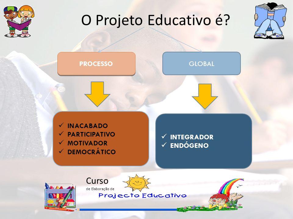 Curso de Elaboração de O Projeto Educativo é? PROCESSO GLOBAL INACABADO PARTICIPATIVO MOTIVADOR DEMOCRÁTICO INTEGRADOR ENDÓGENO