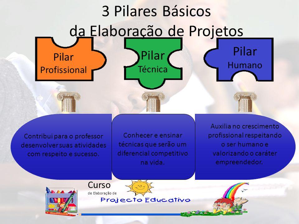 Curso de Elaboração de Pilar Humano Auxilia no crescimento profissional respeitando o ser humano e valorizando o caráter empreendedor. Pilar Técnica C