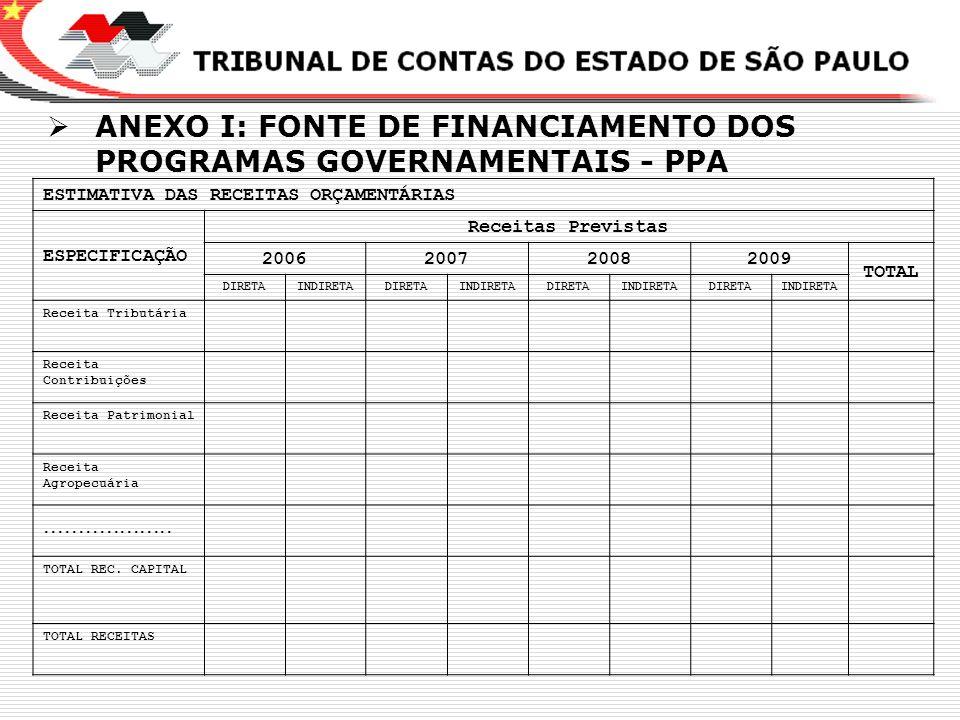 X ANEXO I: FONTE DE FINANCIAMENTO DOS PROGRAMAS GOVERNAMENTAIS - PPA ESTIMATIVA DAS RECEITAS ORÇAMENTÁRIAS ESPECIFICAÇÃO Receitas Previstas 2006200720