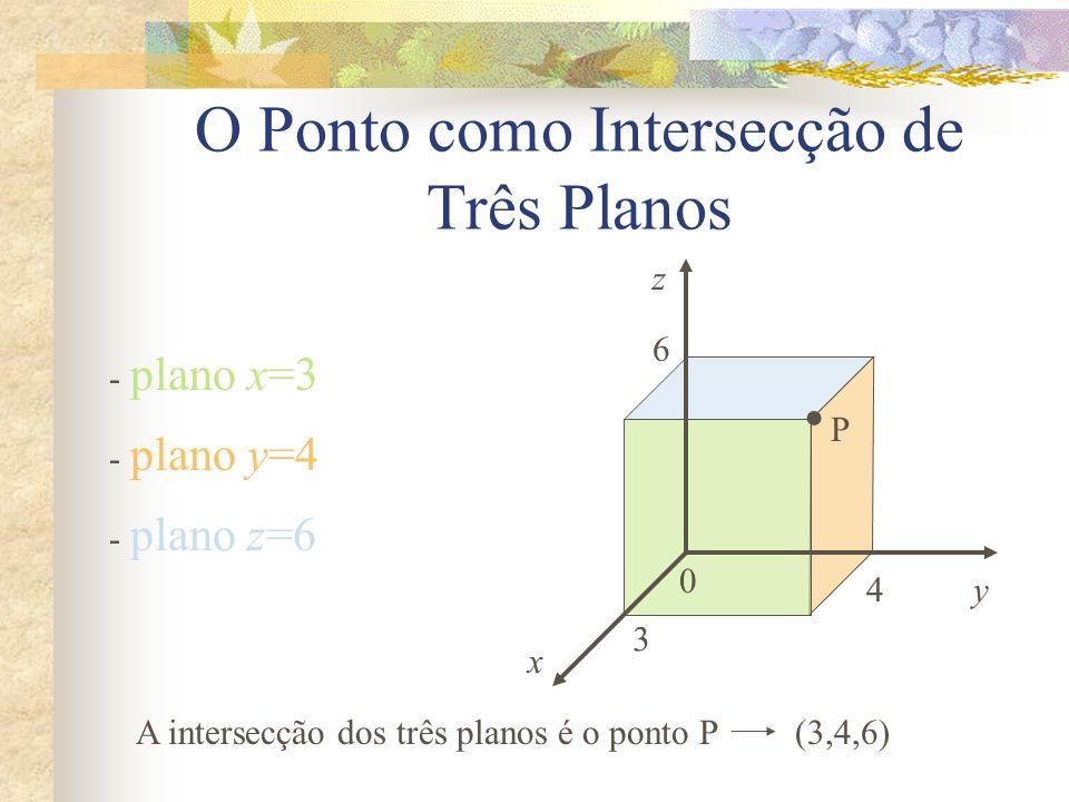 y O Ponto como Intersecção de Três Planos - plano x=3 - plano y=4 - plano z=6 0 z x A intersecção dos três planos é o ponto P 3 4 6 P (3,4,6)