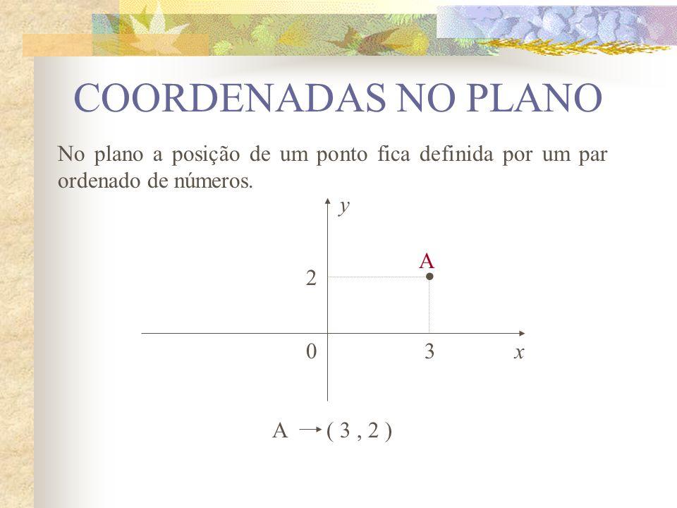 No plano a posição de um ponto fica definida por um par ordenado de números. y x0 2 3 A A ( 3, 2 ) COORDENADAS NO PLANO