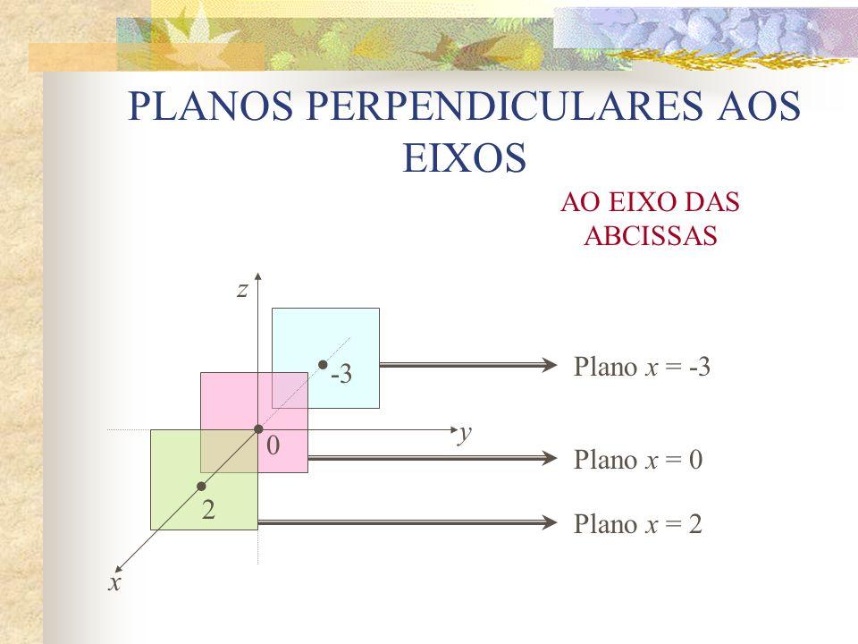 z y x Plano y = -3 Plano y = 4 Plano y = 0 AO EIXO DAS ORDENADAS 0 -34 PLANOS PERPENDICULARES AOS EIXOS