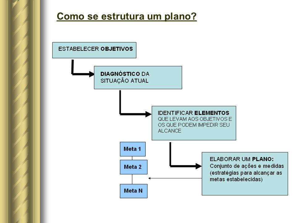 Como se estrutura um plano?