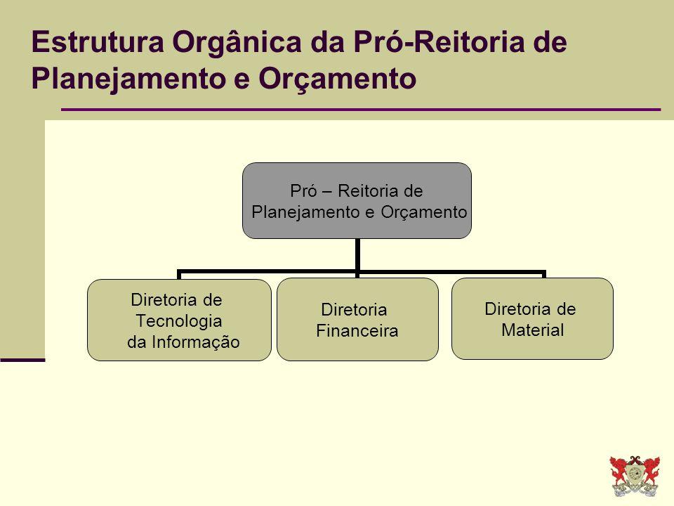 Estrutura Orgânica da Pró-Reitoria de Planejamento e Orçamento Pró – Reitoria de Planejamento e Orçamento Diretoria de Tecnologia da Informação Direto