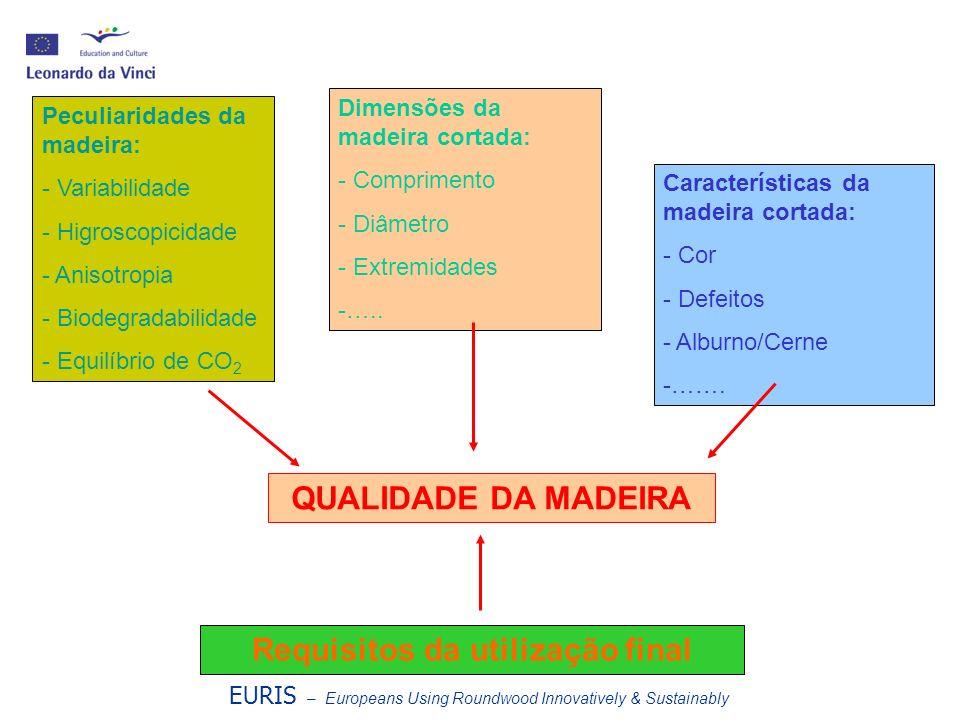 Peculiaridades da Madeira Variabilidade Higroscopicidade Anisotropia Biodegradabilidade Equilíbrio de CO 2 EURIS – Europeans Using Roundwood Innovatively & Sustainably