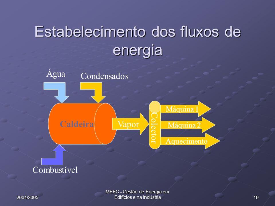 192004/2005 MEEC - Gestão de Energia em Edifícios e na Indústria Estabelecimento dos fluxos de energia Caldeira Combustível Colector Vapor Máquina 1 M
