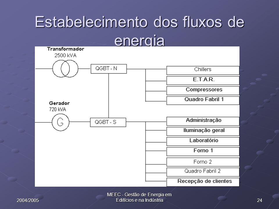 242004/2005 MEEC - Gestão de Energia em Edifícios e na Indústria Estabelecimento dos fluxos de energia