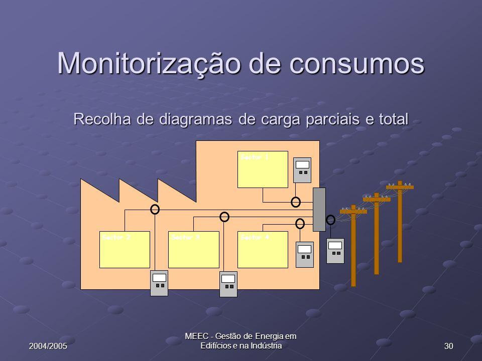 302004/2005 MEEC - Gestão de Energia em Edifícios e na Indústria Recolha de diagramas de carga parciais e total Sector 1 Sector 2Sector 3Sector 4 Moni