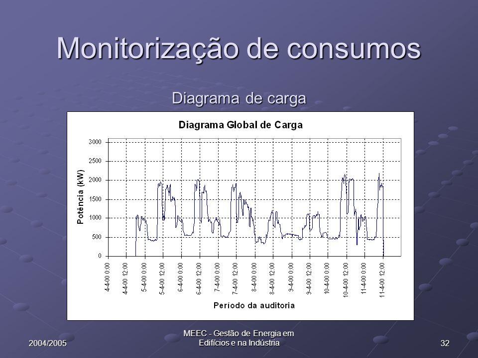 322004/2005 MEEC - Gestão de Energia em Edifícios e na Indústria Diagrama de carga Monitorização de consumos
