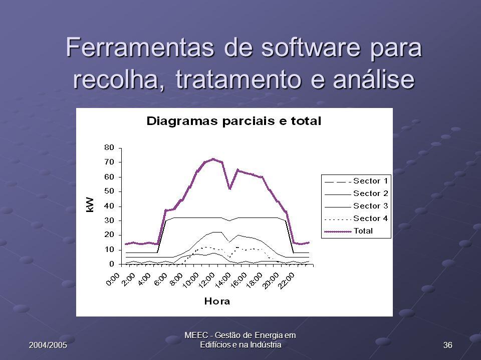 362004/2005 MEEC - Gestão de Energia em Edifícios e na Indústria Ferramentas de software para recolha, tratamento e análise