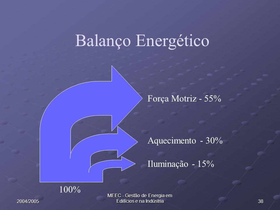 382004/2005 MEEC - Gestão de Energia em Edifícios e na Indústria Balanço Energético 100% Força Motriz - 55% Aquecimento - 30% Iluminação - 15%