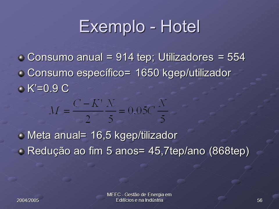 562004/2005 MEEC - Gestão de Energia em Edifícios e na Indústria Exemplo - Hotel Consumo anual = 914 tep; Utilizadores = 554 Consumo específico= 1650
