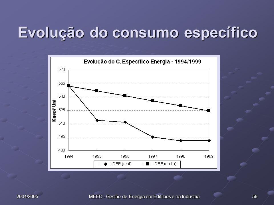 2004/2005 MEEC - Gestão de Energia em Edifícios e na Indústria 59 Evolução do consumo específico