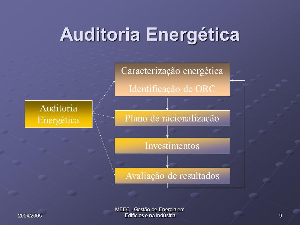 102004/2005 MEEC - Gestão de Energia em Edifícios e na Indústria Objectivos gerais de uma Auditoria Energética Análise das condições de utilização de energia nas instalações Levantamento de potenciais medidas de economia de energia