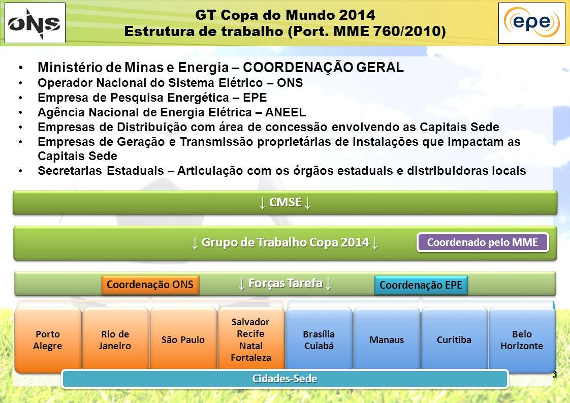 3 Ministério de Minas e Energia – COORDENAÇÃO GERAL Operador Nacional do Sistema Elétrico – ONS Empresa de Pesquisa Energética – EPE Agência Nacional