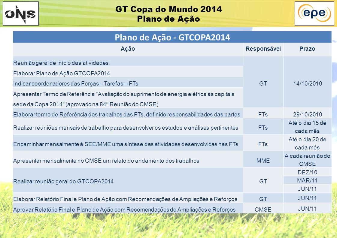 GT Copa do Mundo 2014 Plano de Ação Plano de Ação - GTCOPA2014 AçãoResponsávelPrazo Reunião geral de início das atividades: GT14/10/2010 Elaborar Plan