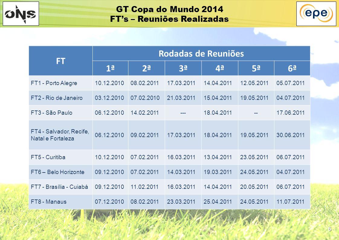 6 FT Rodadas de Reuniões 1ª2ª3ª4ª5ª6ª FT1 - Porto Alegre10.12.201008.02.201117.03.201114.04.201112.05.201105.07.2011 FT2 - Rio de Janeiro03.12.201007.