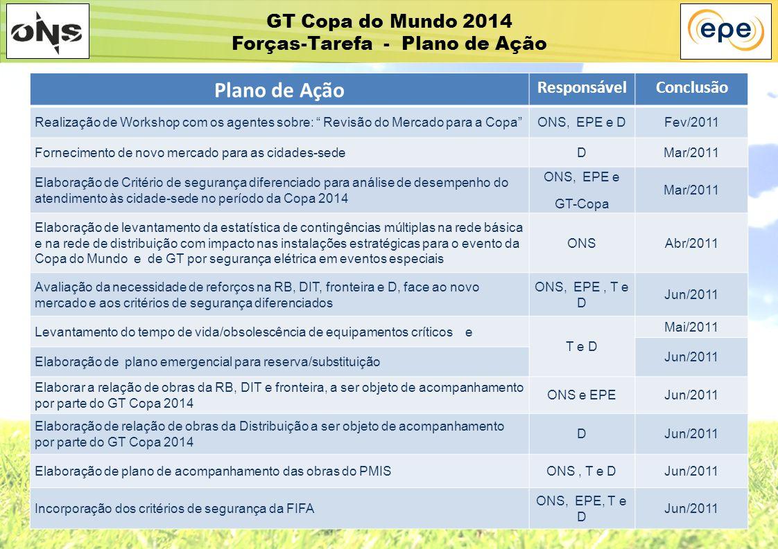 GT Copa do Mundo 2014 Forças-Tarefa - Plano de Ação Plano de Ação ResponsávelConclusão Realização de Workshop com os agentes sobre: Revisão do Mercado