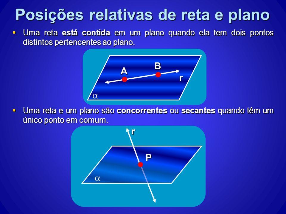 Posições relativas de reta e plano Uma reta está contida em um plano quando ela tem dois pontos distintos pertencentes ao plano. Uma reta está contida