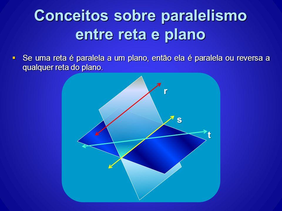 Se uma reta é paralela a um plano, então ela é paralela ou reversa a qualquer reta do plano. Se uma reta é paralela a um plano, então ela é paralela o