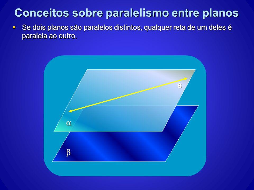 Conceitos sobre paralelismo entre planos Se dois planos são paralelos distintos, qualquer reta de um deles é paralela ao outro. Se dois planos são par