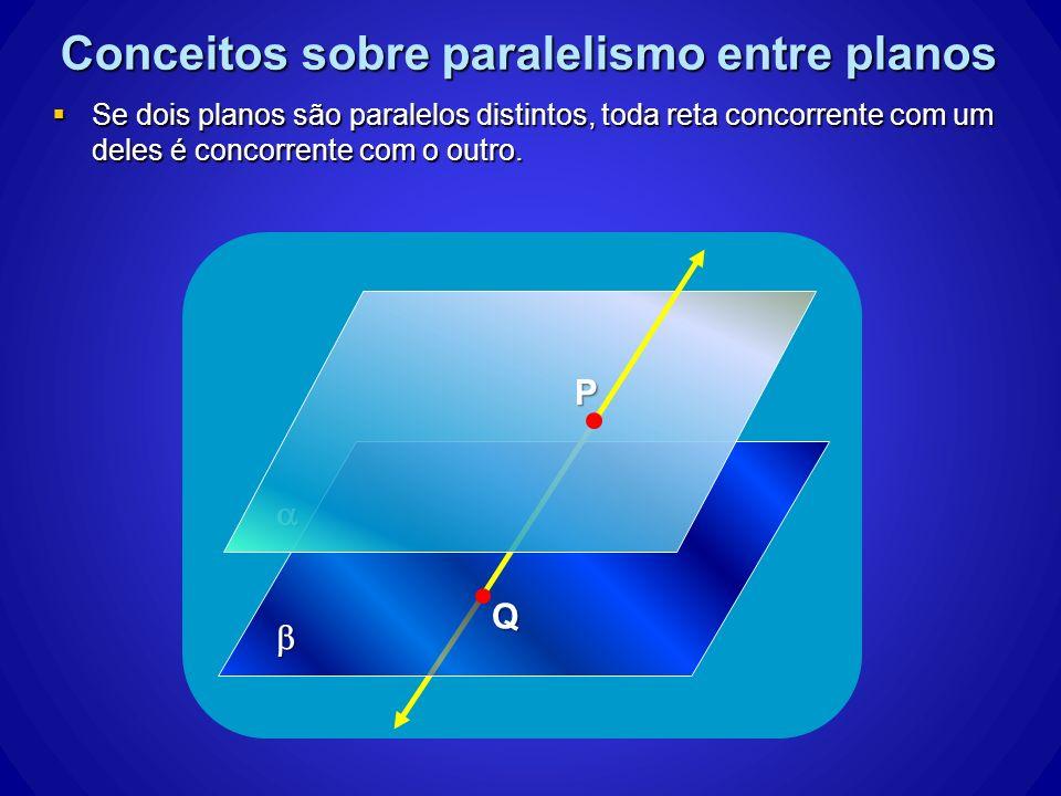Conceitos sobre paralelismo entre planos Se dois planos são paralelos distintos, toda reta concorrente com um deles é concorrente com o outro. Se dois