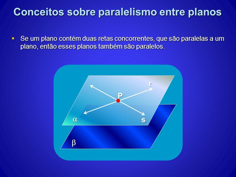 Conceitos sobre paralelismo entre planos Se um plano contém duas retas concorrentes, que são paralelas a um plano, então esses planos também são paral