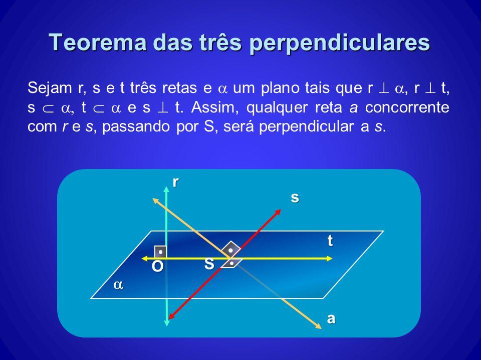 Teorema das três perpendiculares s r t O S a Sejam r, s e t três retas e um plano tais que r, r t, s t e s t. Assim, qualquer reta a concorrente com r