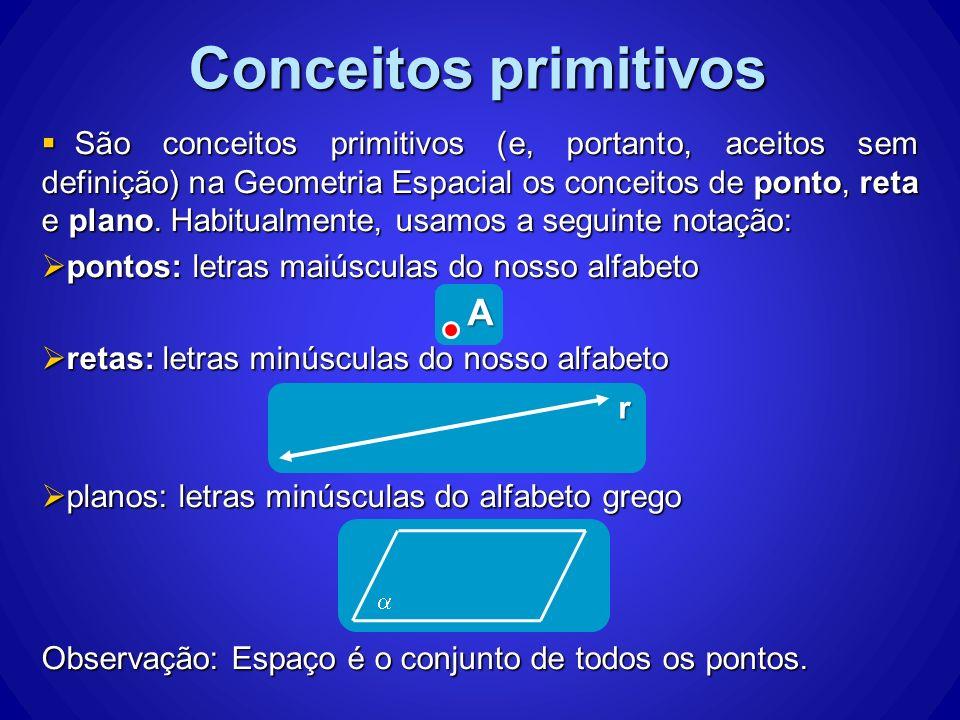 São conceitos primitivos (e, portanto, aceitos sem definição) na Geometria Espacial os conceitos de ponto, reta e plano. Habitualmente, usamos a segui