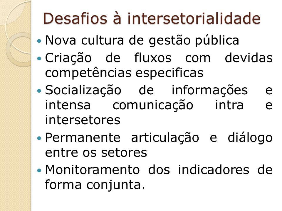 Desafios à intersetorialidade Nova cultura de gestão pública Criação de fluxos com devidas competências especificas Socialização de informações e intensa comunicação intra e intersetores Permanente articulação e diálogo entre os setores Monitoramento dos indicadores de forma conjunta.