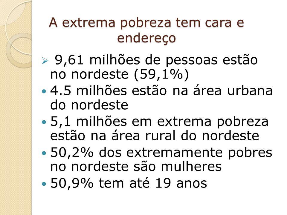 A extrema pobreza tem cara e endereço 9,61 milhões de pessoas estão no nordeste (59,1%) 4.5 milhões estão na área urbana do nordeste 5,1 milhões em extrema pobreza estão na área rural do nordeste 50,2% dos extremamente pobres no nordeste são mulheres 50,9% tem até 19 anos