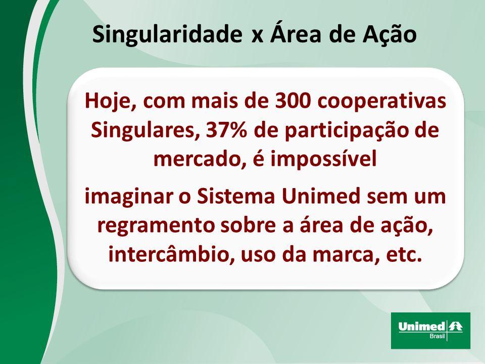Singularidade x Área de Ação Hoje, com mais de 300 cooperativas Singulares, 37% de participação de mercado, é impossível imaginar o Sistema Unimed sem um regramento sobre a área de ação, intercâmbio, uso da marca, etc.