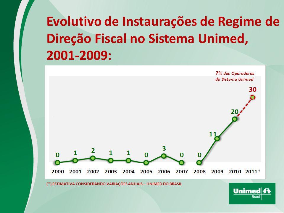 Evolutivo de Instaurações de Regime de Direção Fiscal no Sistema Unimed, 2001-2009: (*) ESTIMATIVA CONSIDERANDO VARIAÇÕES ANUAIS – UNIMED DO BRASIL 7% das Operadoras do Sistema Unimed