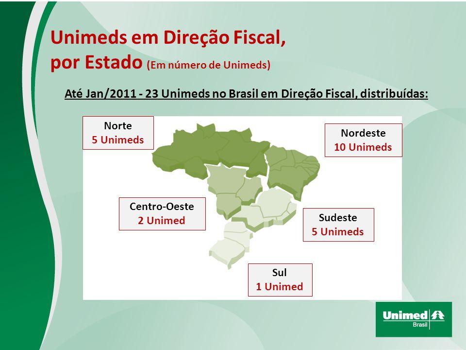 Unimeds em Direção Fiscal, por Estado (Em número de Unimeds) Até Jan/2011 - 23 Unimeds no Brasil em Direção Fiscal, distribuídas: Centro-Oeste 2 Unimed Norte 5 Unimeds Nordeste 10 Unimeds Sudeste 5 Unimeds Sul 1 Unimed