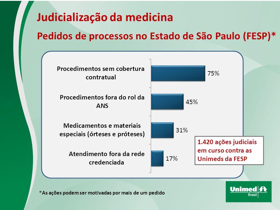 Pedidos de processos no Estado de São Paulo (FESP)* *As ações podem ser motivadas por mais de um pedido Judicialização da medicina 1.420 ações judiciais em curso contra as Unimeds da FESP