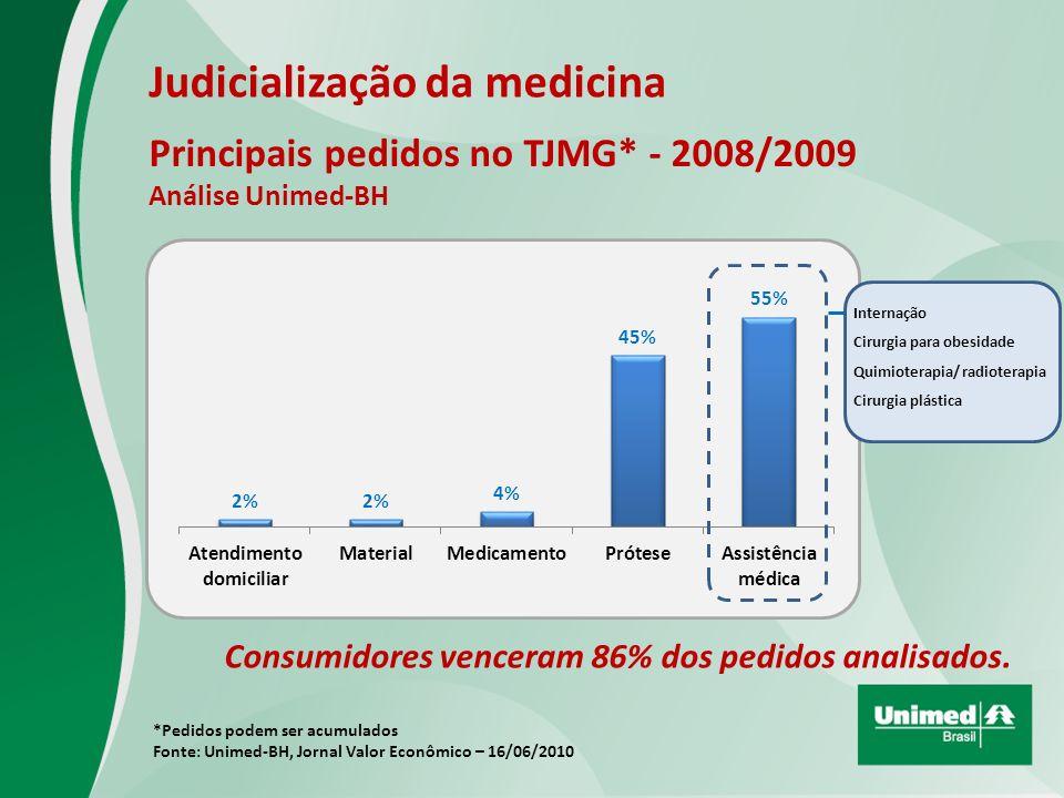 Principais pedidos no TJMG* - 2008/2009 Análise Unimed-BH Judicialização da medicina *Pedidos podem ser acumulados Fonte: Unimed-BH, Jornal Valor Econômico – 16/06/2010 Consumidores venceram 86% dos pedidos analisados.