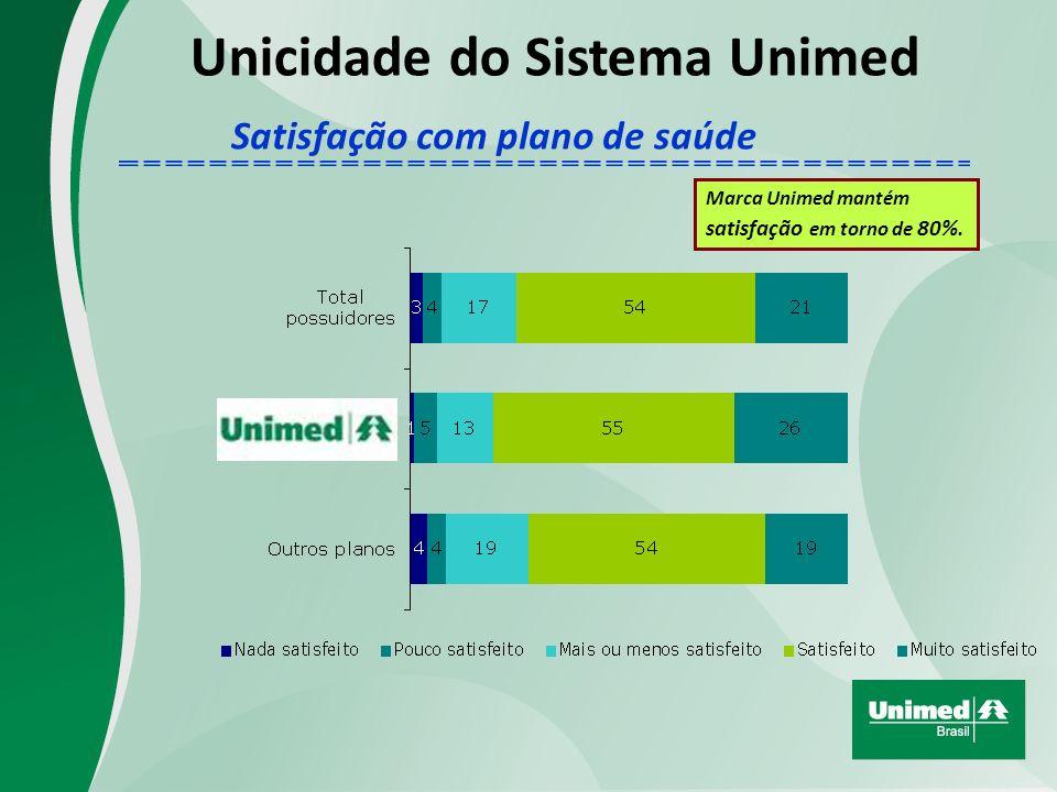Unicidade do Sistema Unimed Marca Unimed mantém satisfação em torno de 80%.
