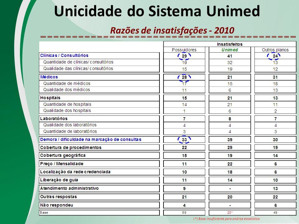 Unicidade do Sistema Unimed Razões de insatisfações - 2010 (*) Base insuficiente para análise estatística