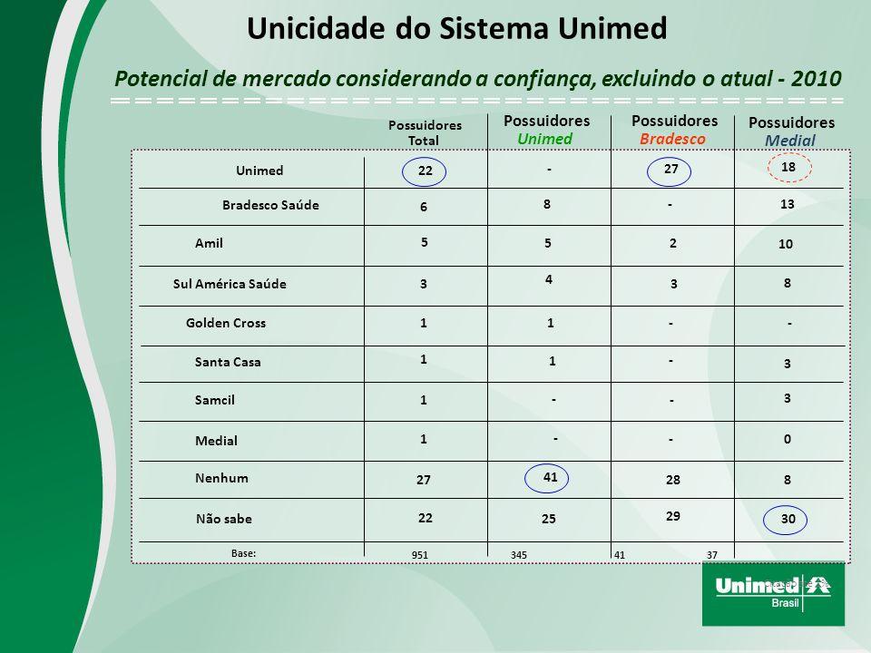 Citação até 1% Possuidores Total Possuidores Unimed Possuidores Bradesco Possuidores Medial Unimed Bradesco Saúde Amil Sul América Saúde Golden Cross Santa Casa Samcil Medial Nenhum Não sabe Base: 22 5 6 3 1 - 5 8 4 1 1 - - 25 41 - 27 18 28 13 8 10 - 1 1 1 27 22 - 2 3 - - - 29 3 3 0 8 30 951 345 41 37 Potencial de mercado considerando a confiança, excluindo o atual - 2010 Unicidade do Sistema Unimed