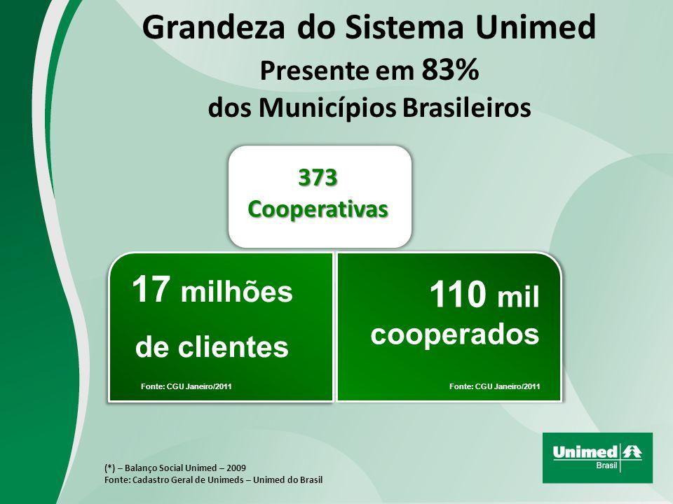 Grandeza do Sistema Unimed Presente em 83% dos Municípios Brasileiros (*) – Balanço Social Unimed – 2009 Fonte: Cadastro Geral de Unimeds – Unimed do Brasil