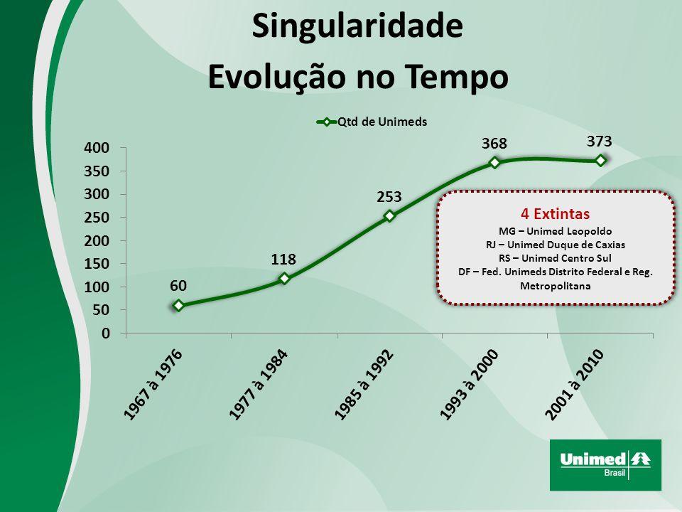 Singularidade Evolução no Tempo 4 Extintas MG – Unimed Leopoldo RJ – Unimed Duque de Caxias RS – Unimed Centro Sul DF – Fed.