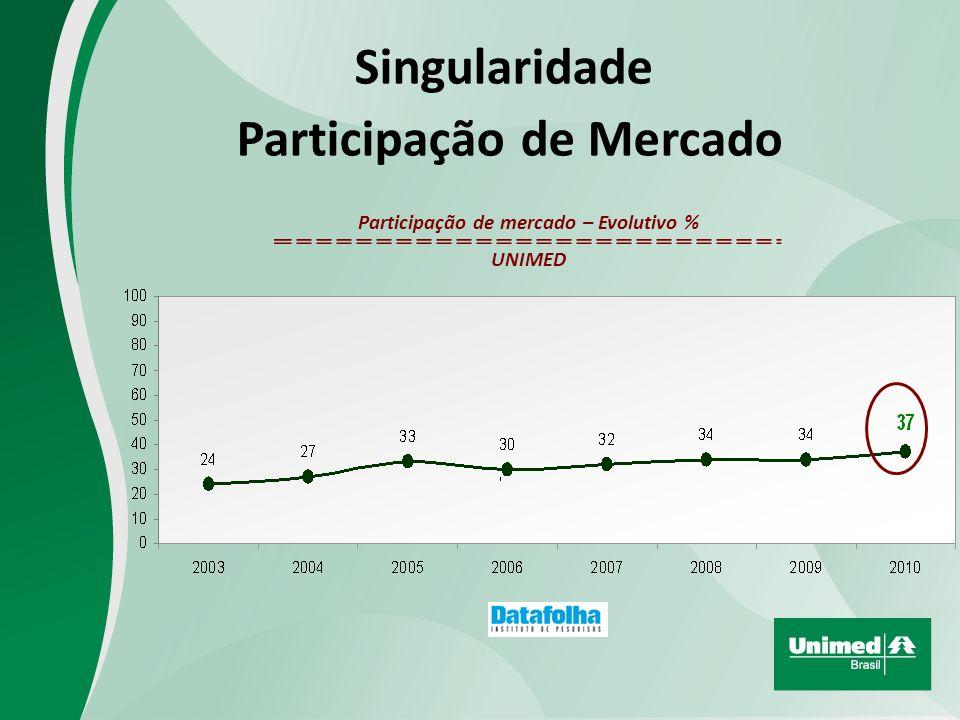 Singularidade Participação de Mercado + 3 p.p Citações até 2% em 2010 Unimed 37% 37% Participação de Mercado 2008 2009 2010