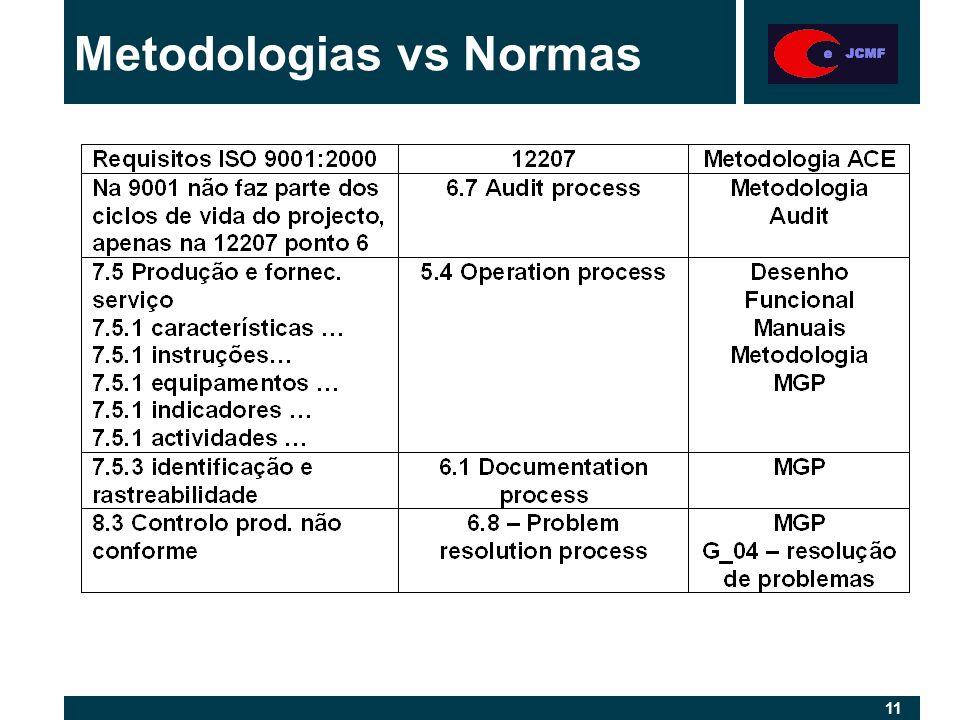 11 Metodologias vs Normas